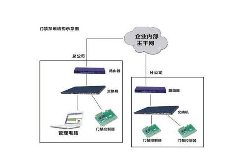 门禁系统与二维码门禁系统的制作方法