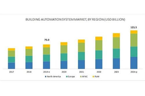 全球BAS市场发展智慧城市预计到2024年将增长至1215亿美元